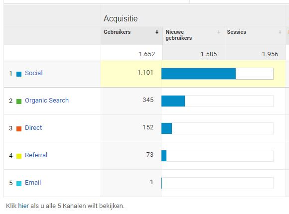 Google Analytics - Top kanalen